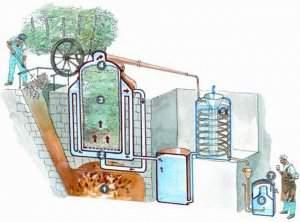 destilacija etarskog ulja